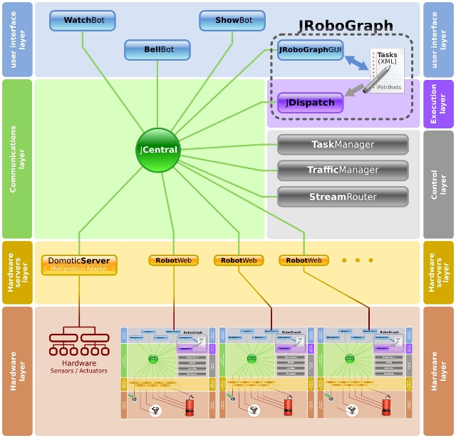 RIDE Multirobot Architecture